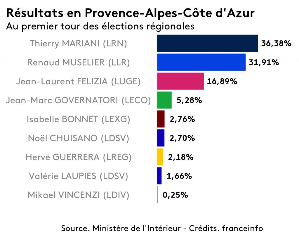 Résultats élections régionales - PACA